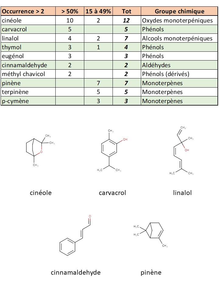 Composition chimique des huiles essentielles anti-virales.